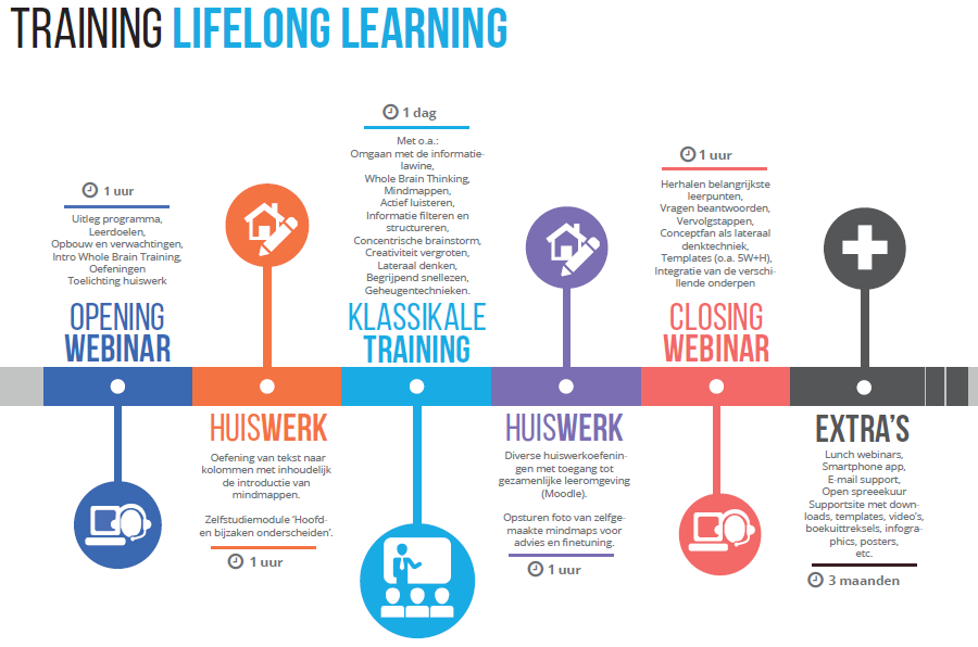 lifelonglearning-blendedlearning