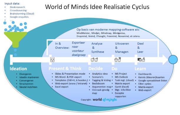 wom-idr-cyclus