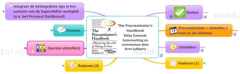 rita-emett-procrastinators-mindmap